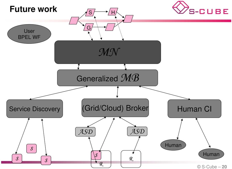 Discovery (Grid/Cloud) Broker