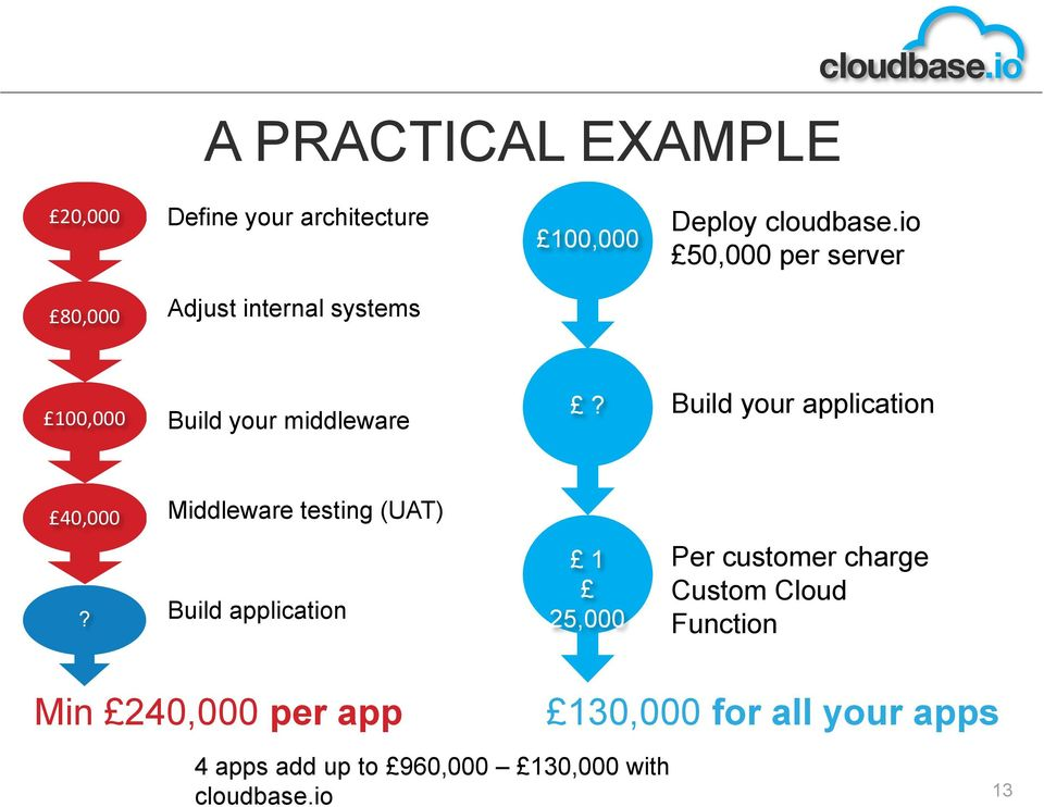 Build your application 40,000 Middleware testing (UAT)?