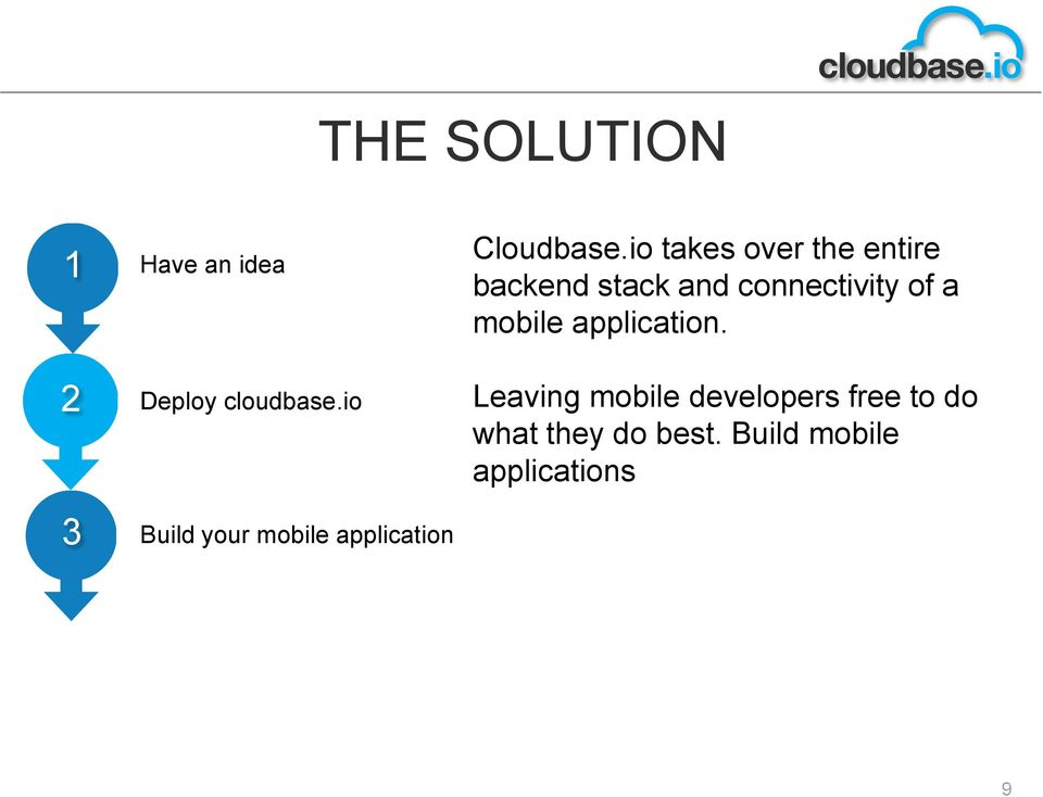 mobile application. 2 Deploy cloudbase.