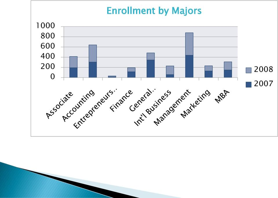 Enrollment by