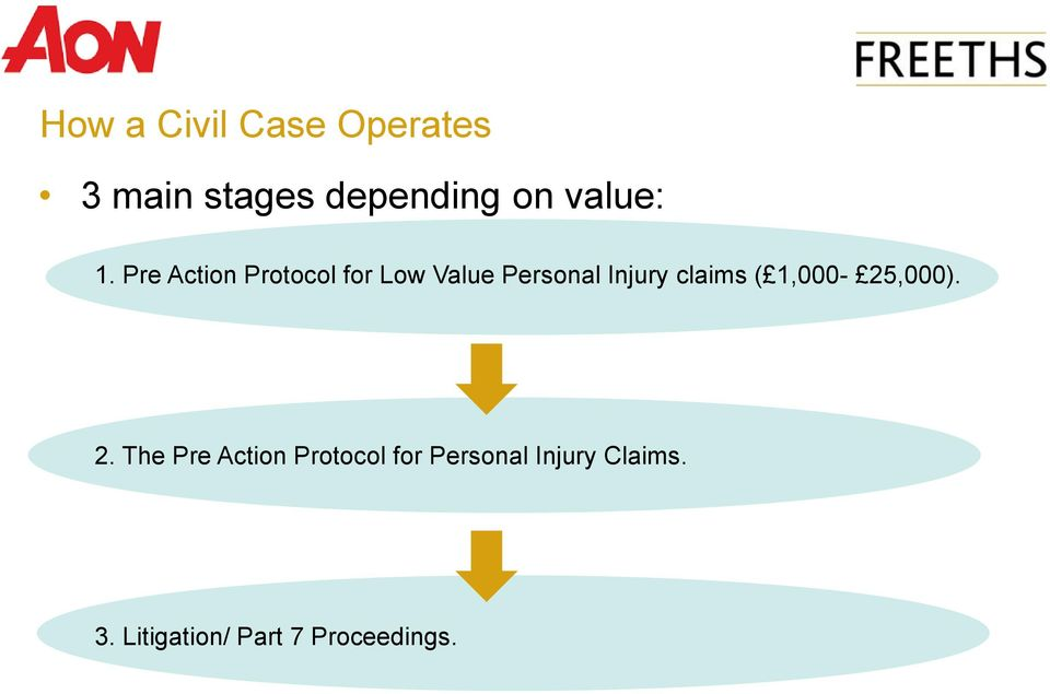 Pre Action Protocol for Low Value Personal Injury claims