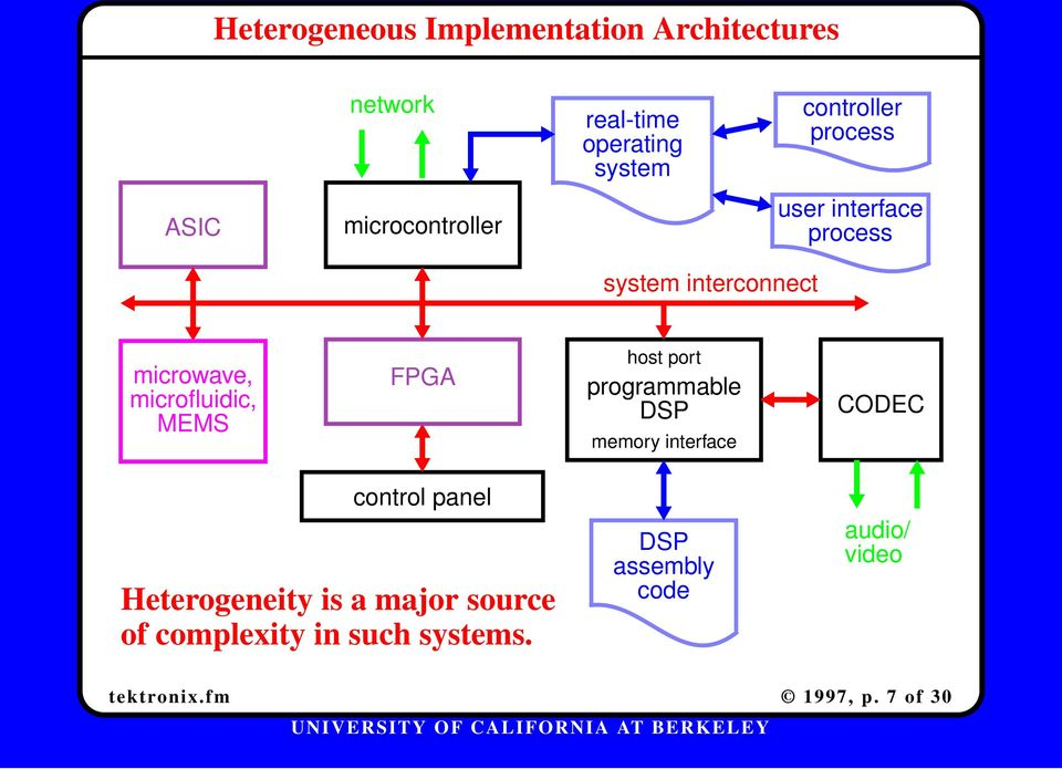 microfluidic, MEMS FPGA host port programmable DSP memory interface CODEC control panel