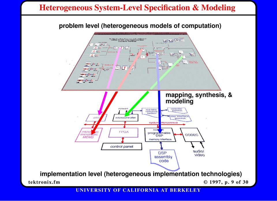 mapping, synthesis, & modeling implementation level