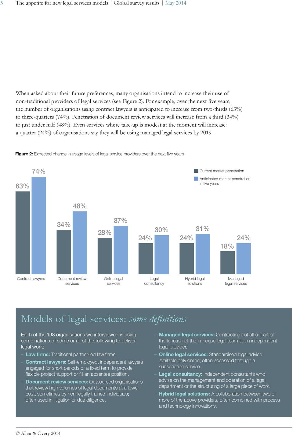 Penetration of document review services will increase from a third (34%) to just under half (48%).