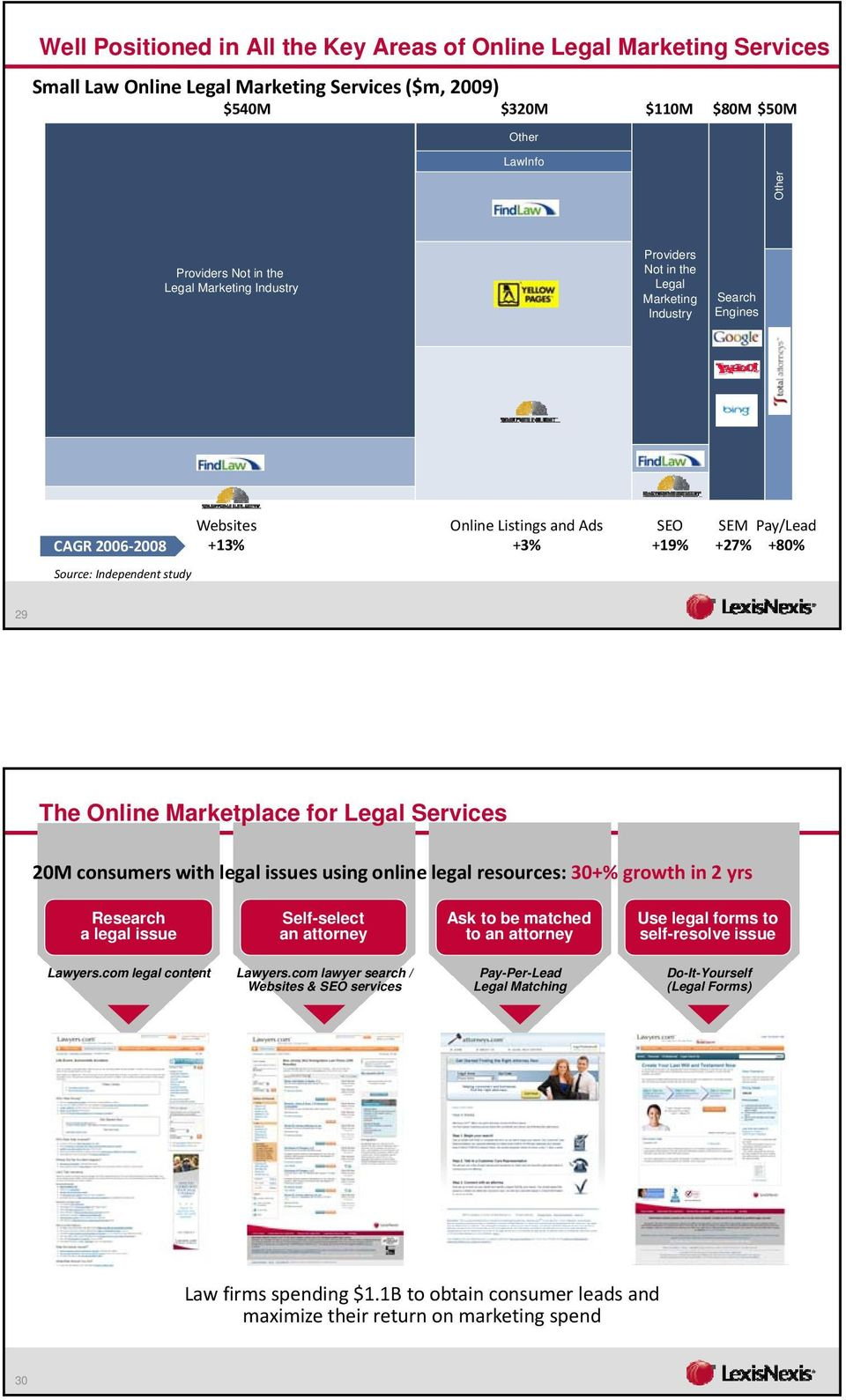 The Online Marketplace for Legal Services 20M consumers with legal issues using online legal resources: 30+% growth in 2 yrs Research a legal issue Self-select an attorney Ask to be matched to an
