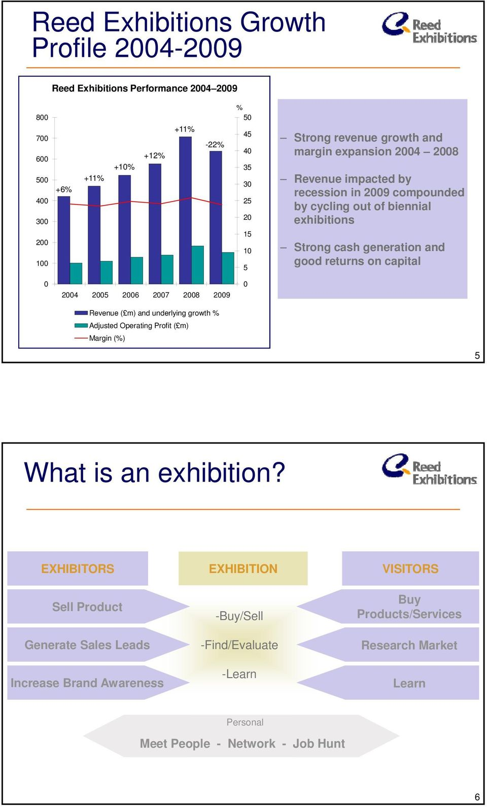 on capital 0 2004 2005 2006 2007 2008 2009 0 Revenue ( m) and underlying growth % Adjusted Operating Profit ( m) Margin (%) 5 What is an exhibition?