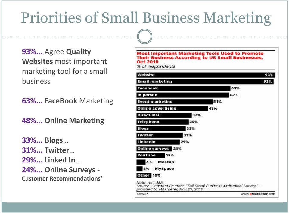 small business 63%... FaceBook Marketing 48%.