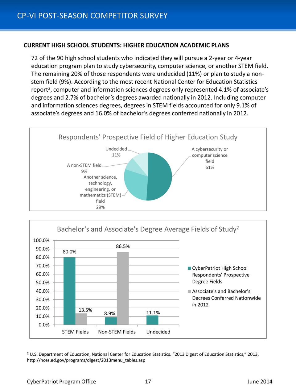 According to the most recent National Center for Education Statistics report 2, computer and information sciences degrees only represented 4.1% of associate s degrees and 2.