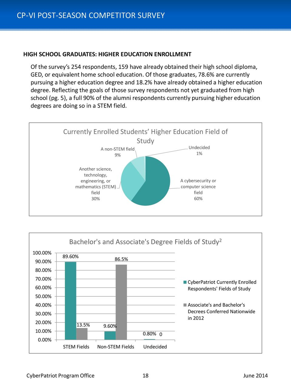 Reflecting the goals of those survey respondents not yet graduated from high school (pg.
