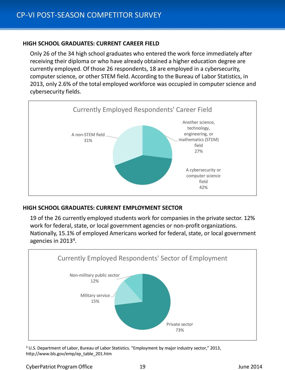 According to the Bureau of Labor Statistics, in 2013, only 2.6% of the total employed workforce was occupied in computer science and cybersecurity fields.