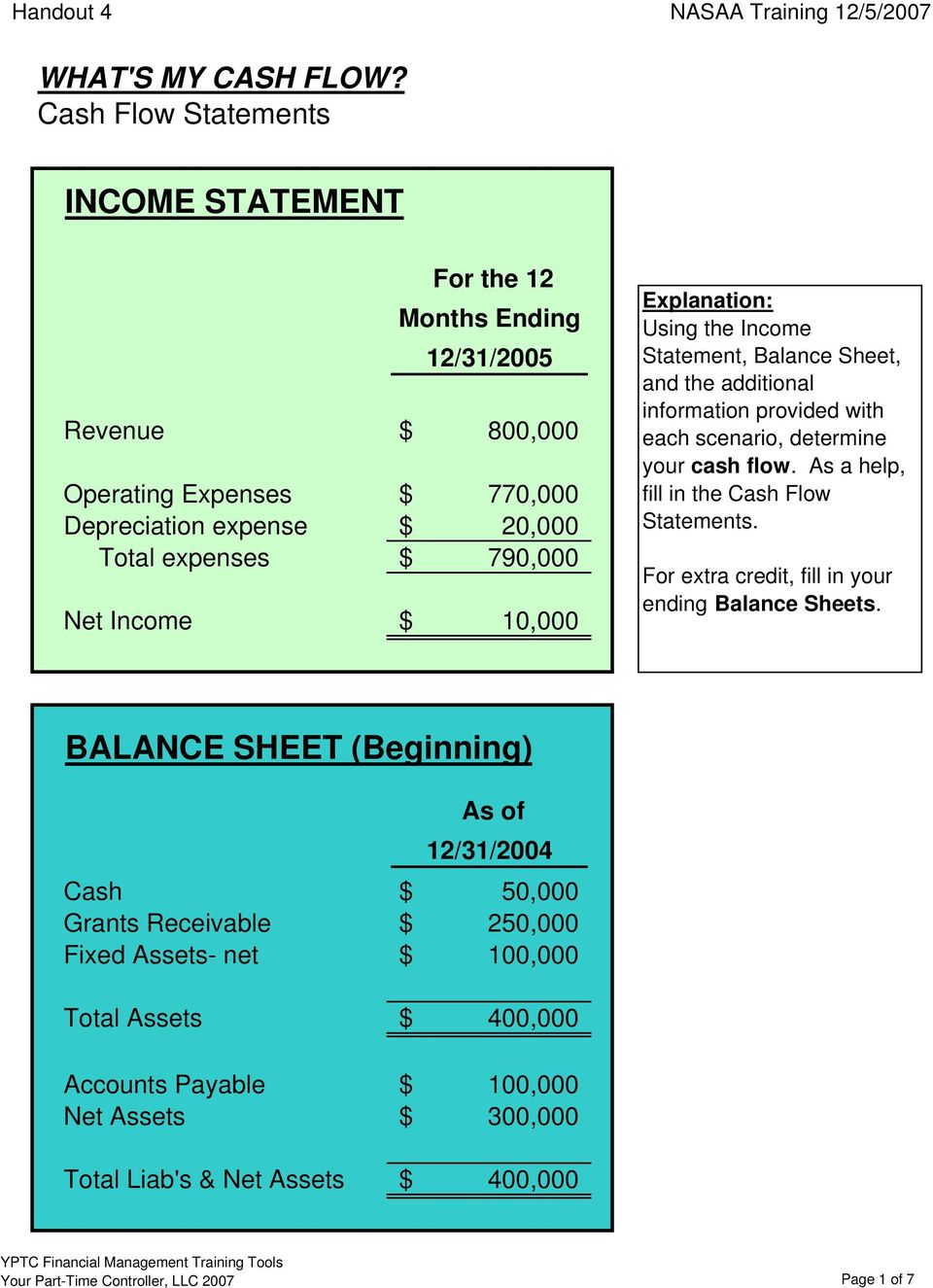 As a help, fill in the Cash Flow Statements. For extra credit, fill in your ending Balance Sheets.