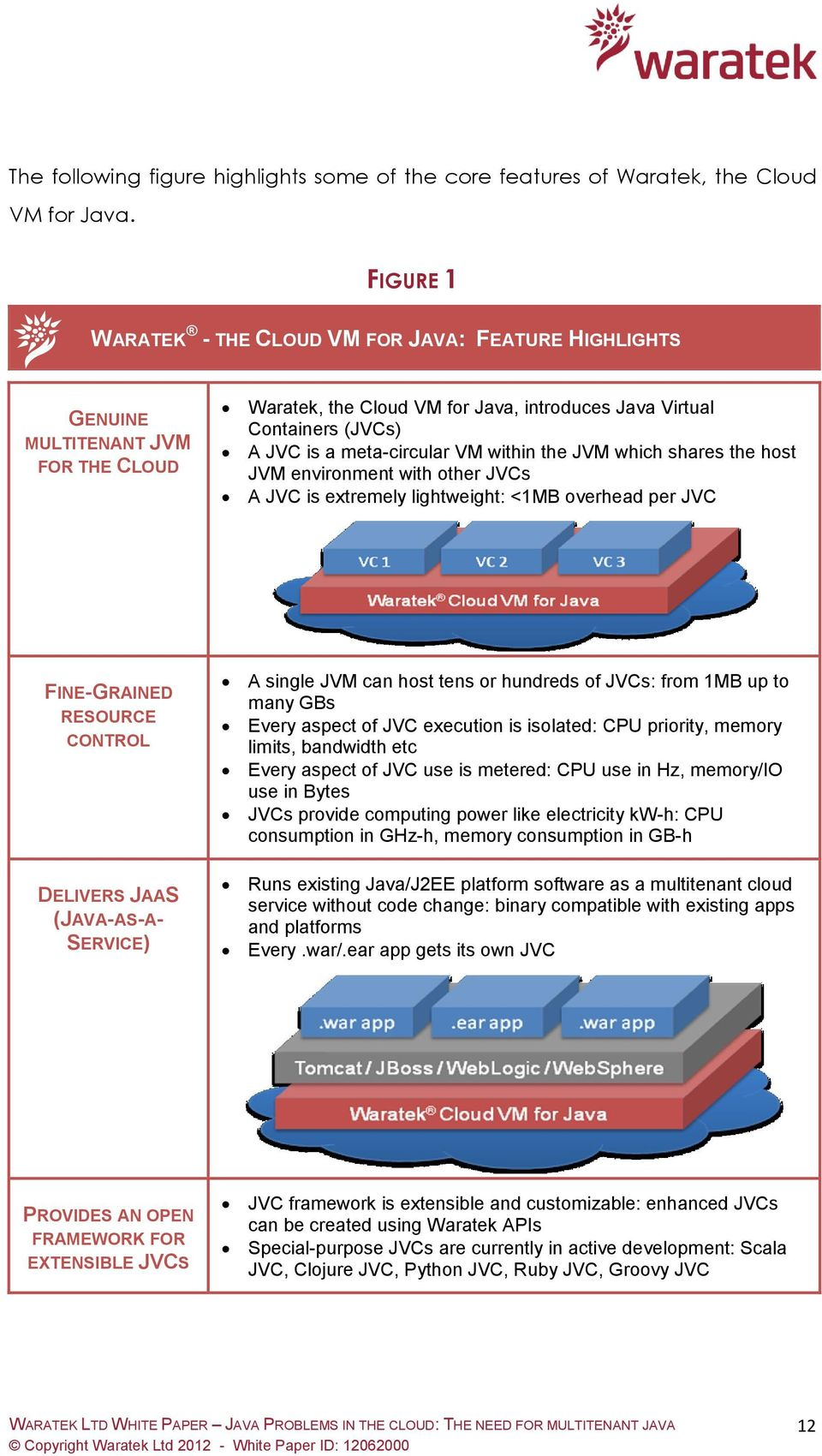 VM within the JVM which shares the host JVM environment with other JVCs A JVC is extremely lightweight: <1MB overhead per JVC FINE-GRAINED RESOURCE CONTROL DELIVERS JAAS (JAVA-AS-A- SERVICE) A single