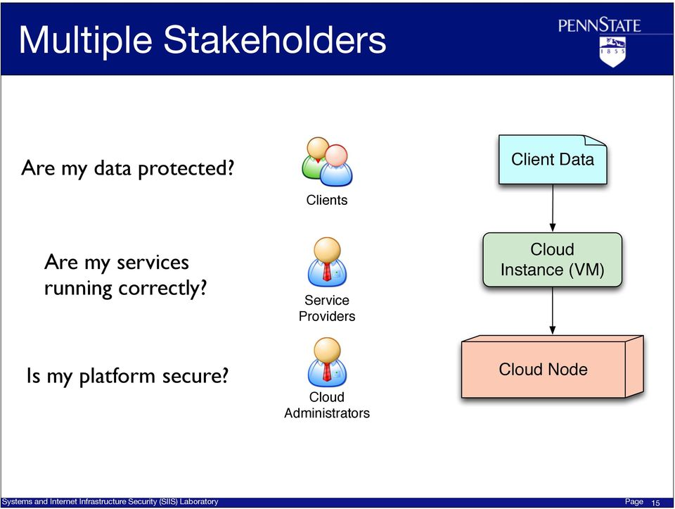 Service Providers Cloud Instance (VM) Is my platform secure?