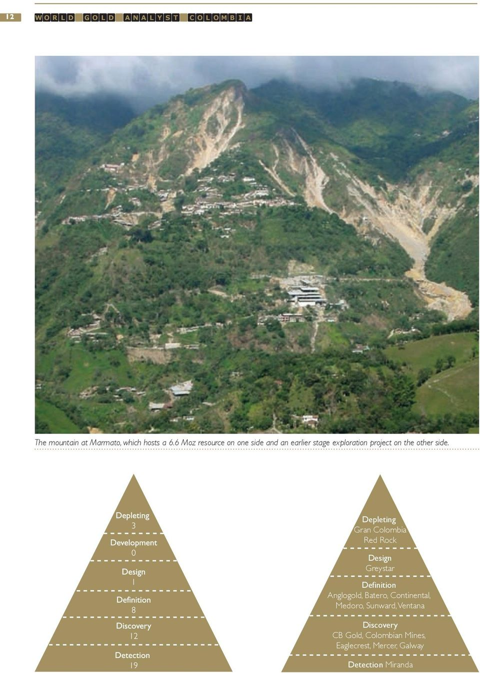 depleting Gran Colombia Red Rock design Greystar definition Anglogold, Batero,