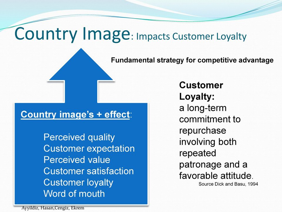 Customer loyalty Word of mouth Customer Loyalty: a long-term commitment to repurchase involving