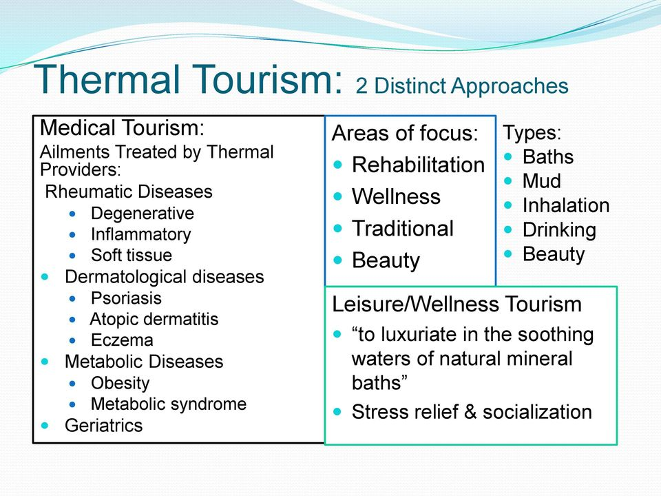 Obesity Metabolic syndrome Geriatrics Areas of focus: Rehabilitation Wellness Traditional Beauty Types: Baths Mud