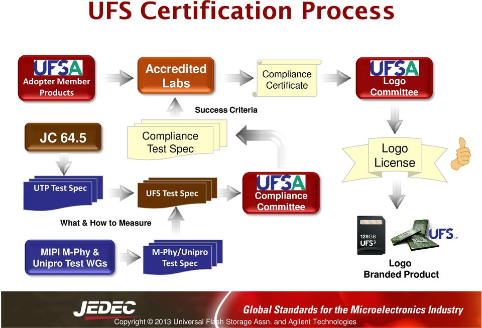 5 Compliance Test Spec Logo License UTP Test Spec What & How to Measure UFS