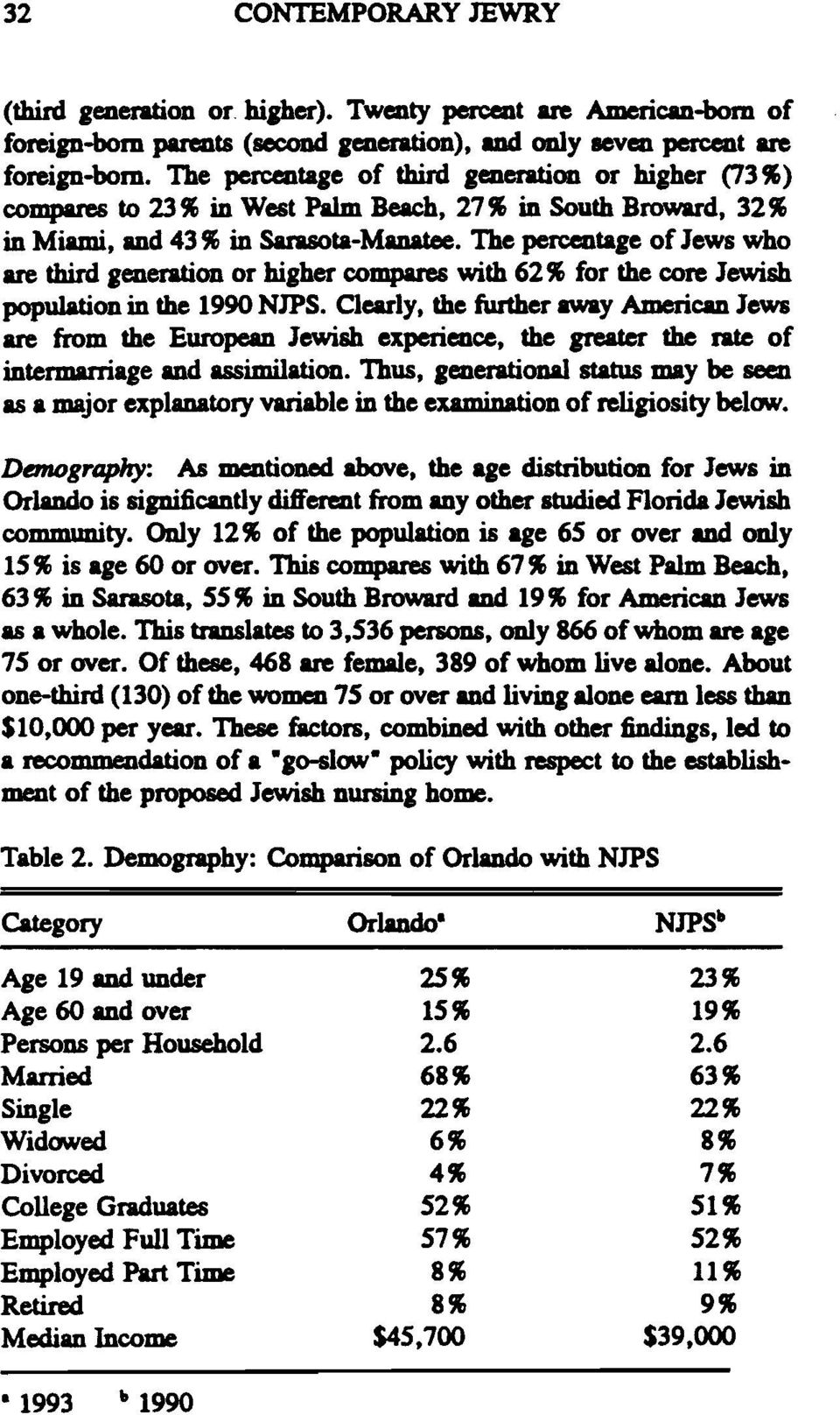 The percentage ofjews who are third generation or higher compares with 62 ~ for the core Jewish population in the 1990 NJPS.