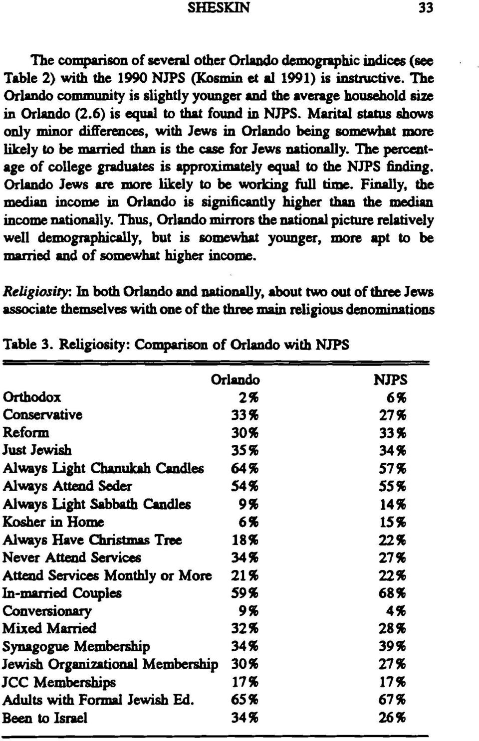 Marital status shows only minor differences, with Jews in Orlando being somewhat more likely to be married than is the case for Jews nationally.