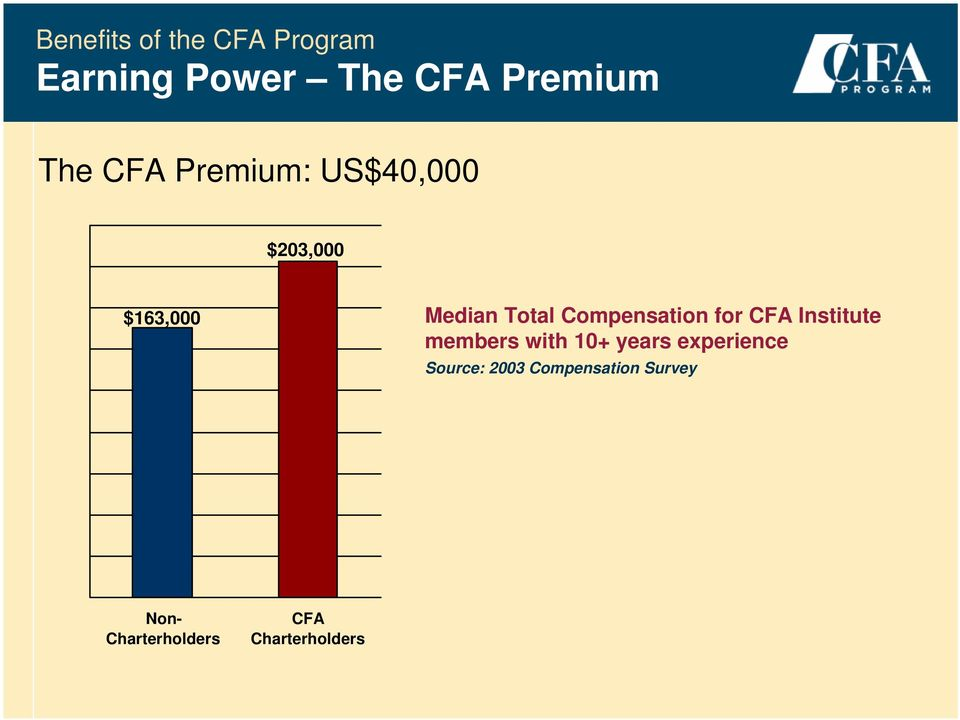 CFA Institute members with 10+ years experience Source: 2003
