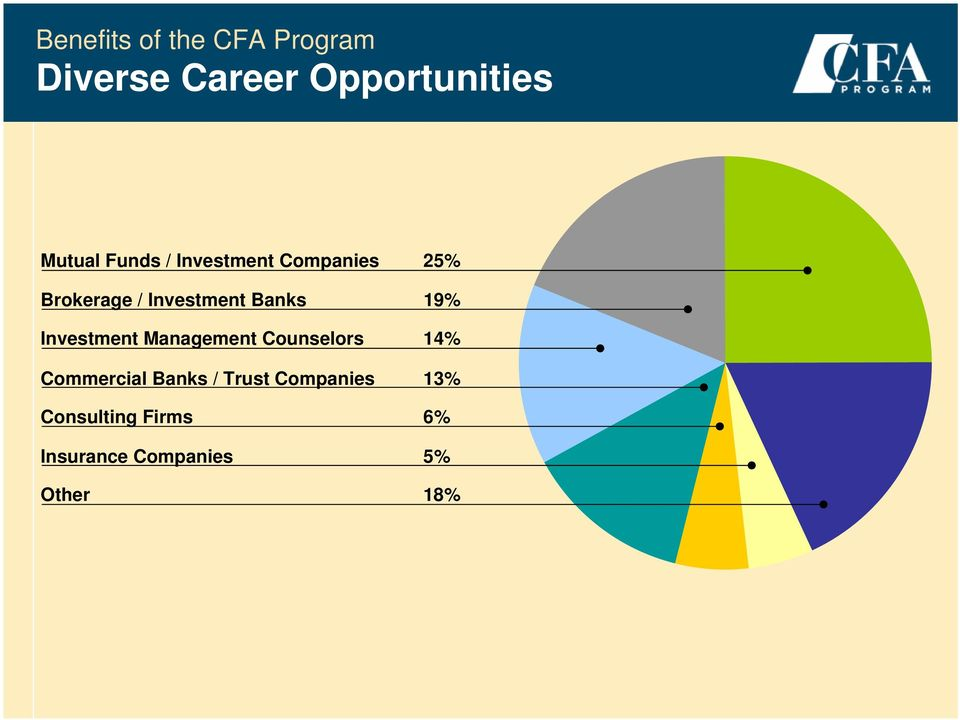 Management Counselors 14% Commercial Banks / Trust Companies 13%