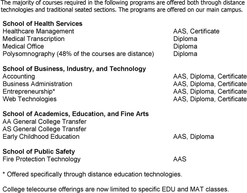 Business Administration Entrepreneurship* Web Technologies School of Academics, Education, and Fine Arts AA General College Transfer AS General College Transfer Early Childhood Education School