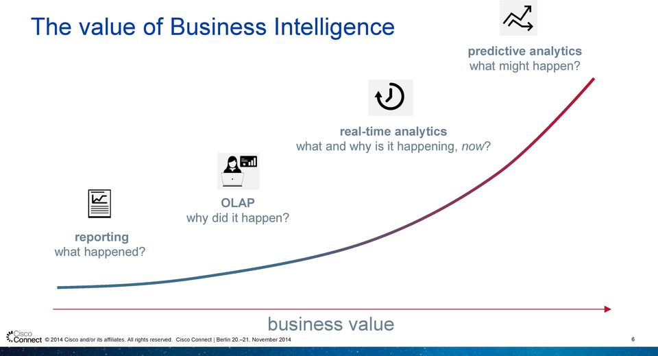 real-time analytics what and why is it