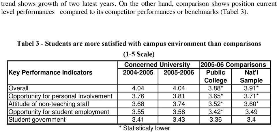Tabel 3 - Students are more satisfied with campus environment than comparisons (1-5 Scale) Concerned University 2005-06 Comparisons Key Performance Indicators