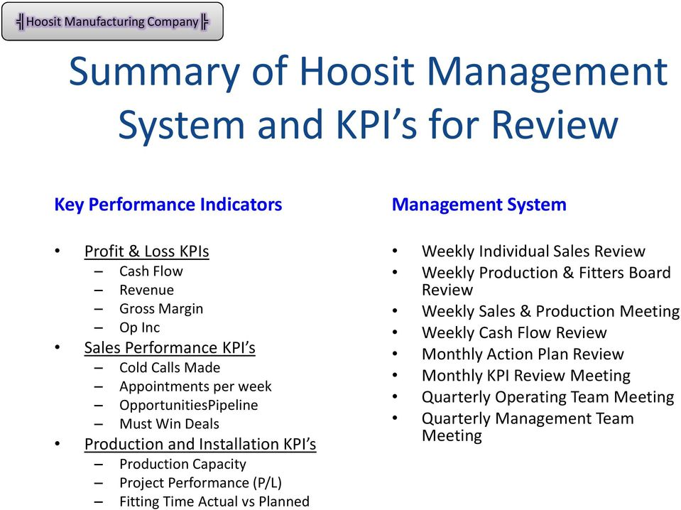 Capacity Project Performance (P/L) Fitting Time Actual vs Planned Management System Weekly Individual Sales Weekly Production & Fitters Board