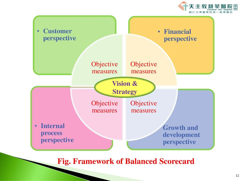 measures Objective measures Internal process perspective