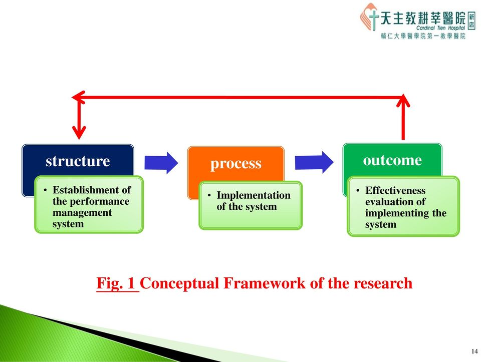system outcome Effectiveness evaluation of