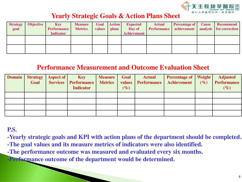 values (%) Actual Performance Percentage of Achievement Weight (%) Adjusted Performance (%) P.S. -Yearly strategic goals and KPI with action plans of the department should be completed.