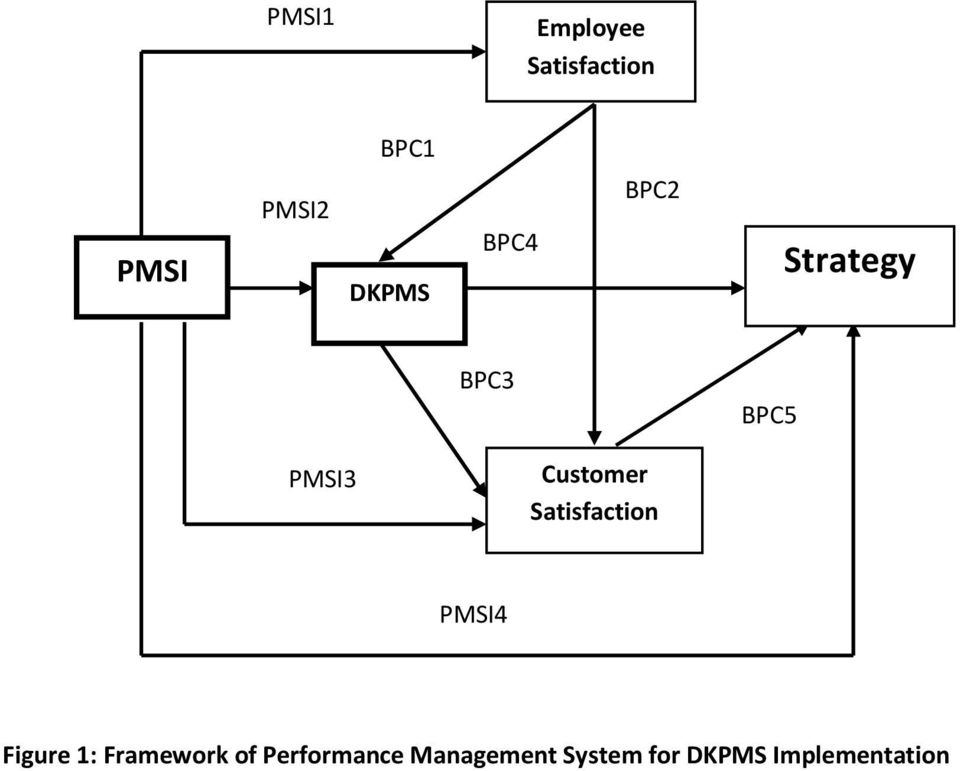 Customer Satisfaction PMSI4 Figure 1: Framework
