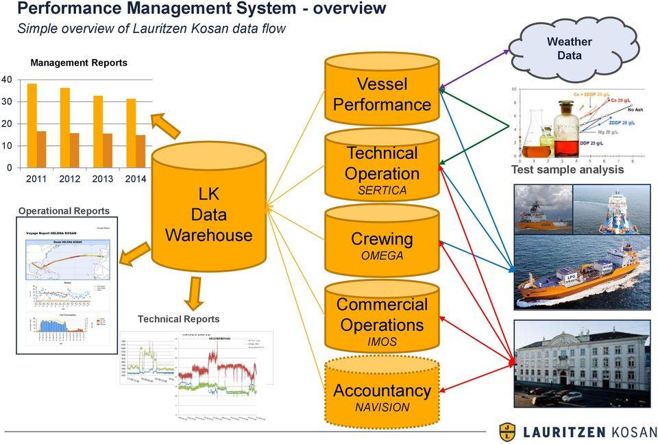 2014 Operational Reports LK Data Warehouse Technical Operation SERTICA Crewing OMEGA