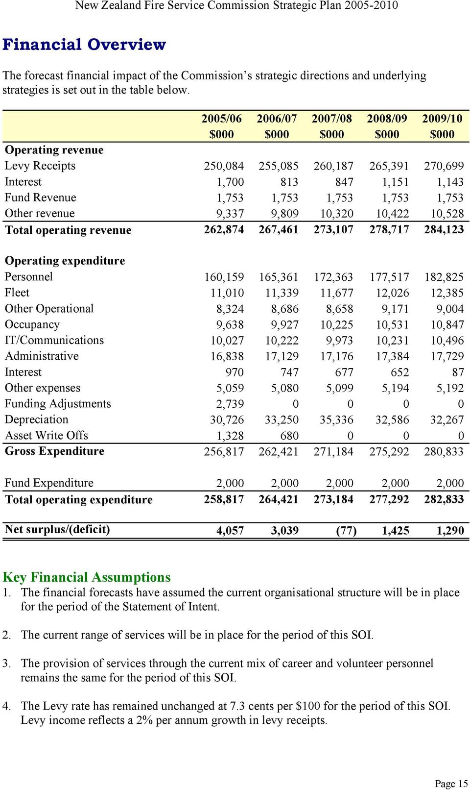 1,753 1,753 1,753 Other revenue 9,337 9,809 10,320 10,422 10,528 Total operating revenue 262,874 267,461 273,107 278,717 284,123 Operating expenditure Personnel 160,159 165,361 172,363 177,517