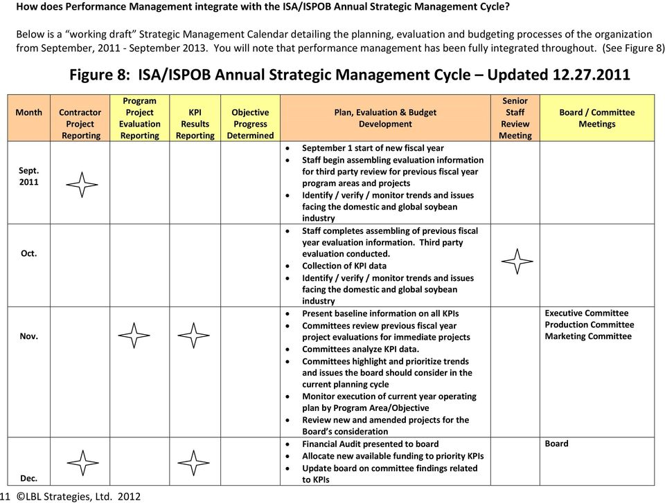 You will note that performance management has been fully integrated throughout. (See Figure 8) Figure 8: ISA/ISPOB Annual Strategic Management Cycle Updated 12.27.2011 Month Sept. 2011 Oct. Nov. Dec.