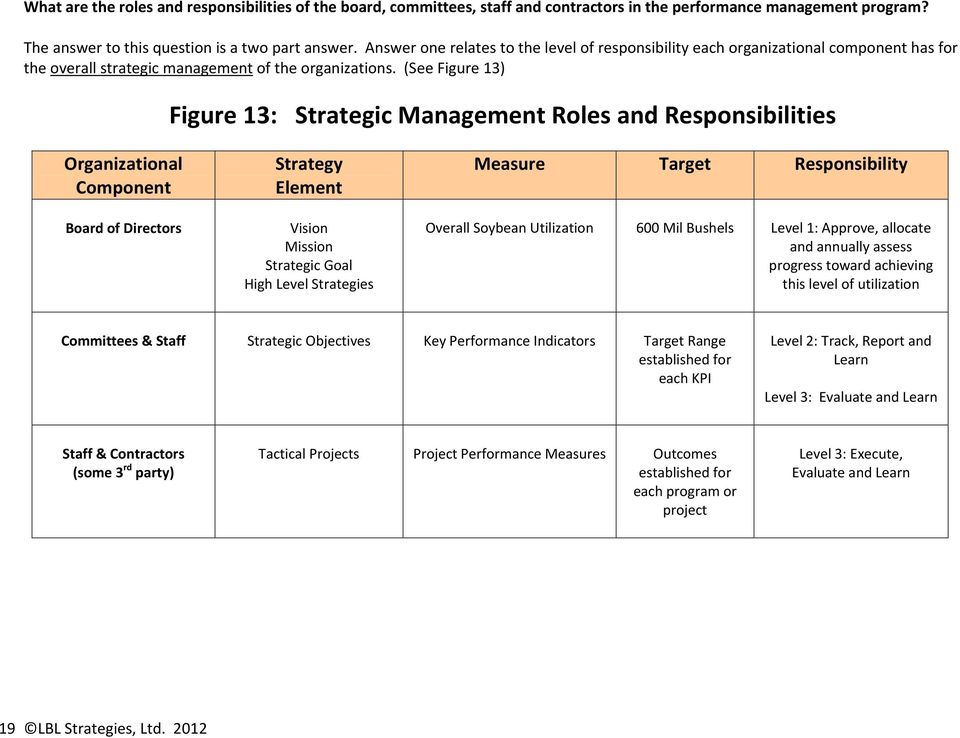 (See Figure 13) Figure 13: Strategic Management Roles and Responsibilities Organizational Component Board of Directors Strategy Element Vision Mission Strategic Goal High Level Strategies Measure