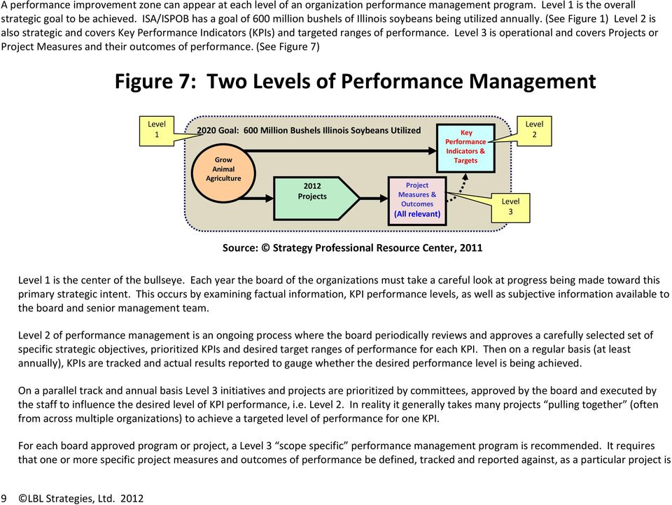 (See Figure 1) Level 2 is also strategic and covers Key Performance Indicators (KPIs) and targeted ranges of performance.