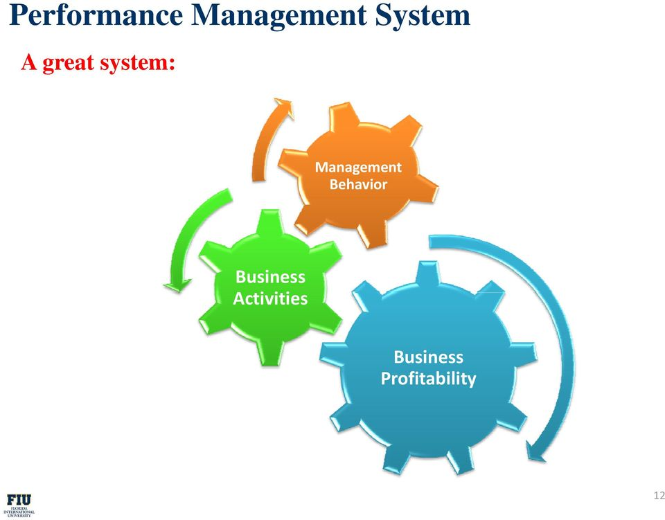 Management Behavior Business