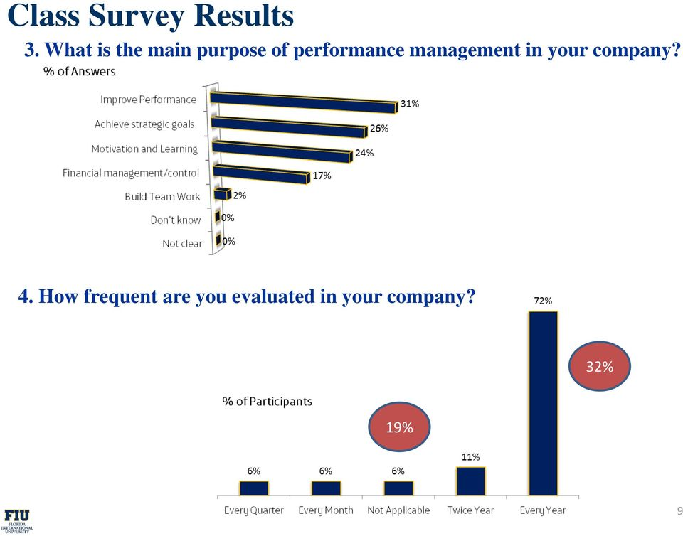 performance management in your