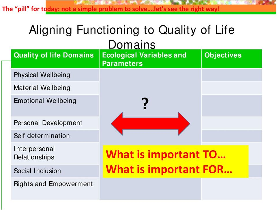 Wellbeing Ecological Variables and Parameters Objectives Emotional Wellbeing?