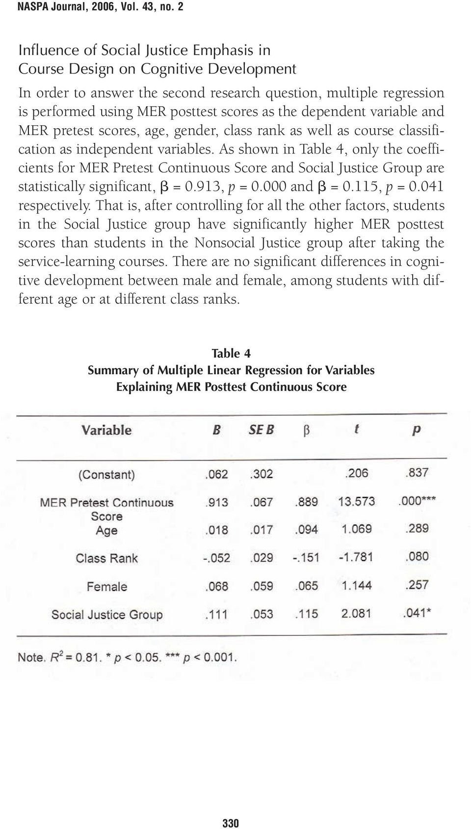 As shown in Table 4, only the coefficients for MER Pretest Continuous Score and Social Justice Group are statistically significant, = 0.913, p = 0.000 and = 0.115, p = 0.041 respectively.