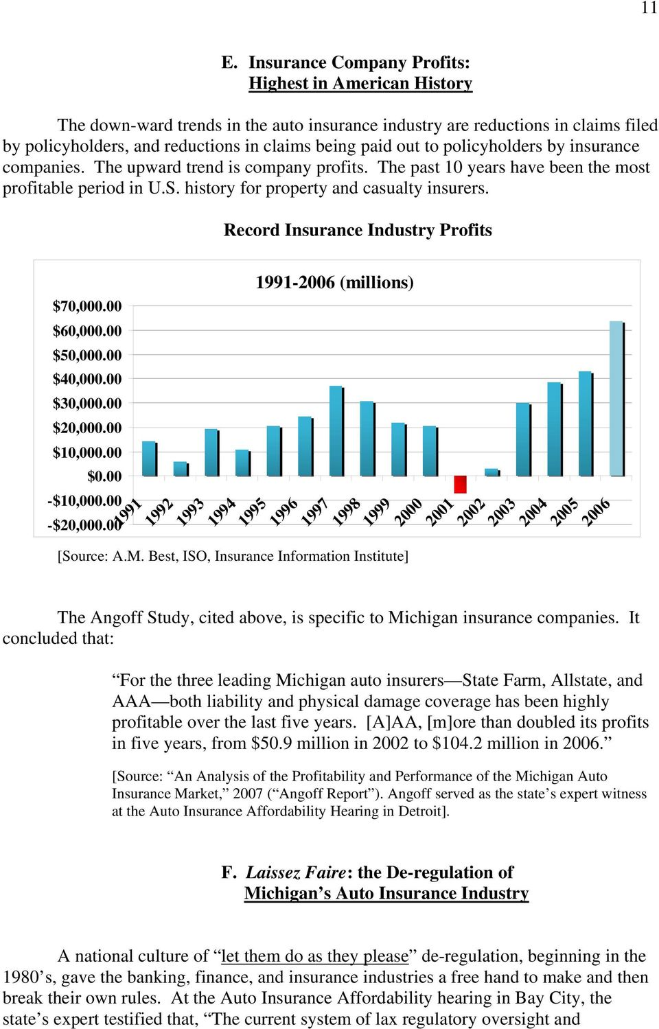 Record Insurance Industry Profits 1991-2006 (millions) $70,000.00 $60,000.00 $50,000.00 $40,000.00 $30,000.00 [INSERT BAR GRAPH] $20,000.00 $10,000.00 [Source: A.M.