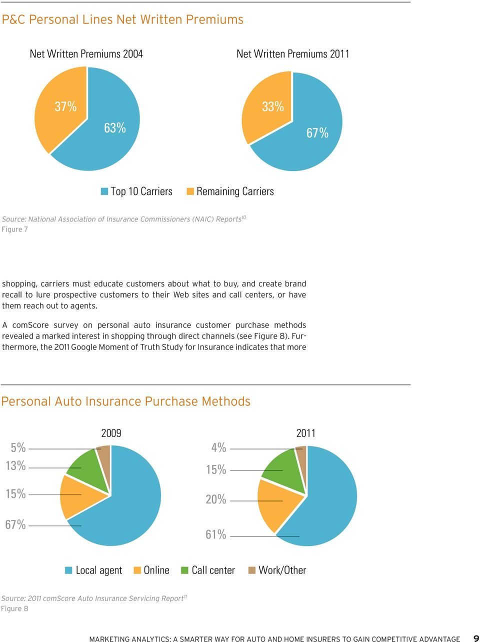 out to agents. A comscore survey on personal auto insurance customer purchase methods revealed a marked interest in shopping through direct channels (see Figure 8).