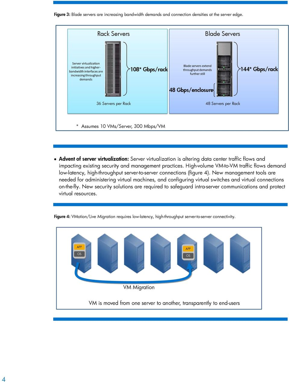 Gbps/rack 48 Gbps/enclosure 36 Servers per Rack 48 Servers per Rack * Assumes 10 VMs/Server, 300 Mbps/VM Advent of server virtualization: Server virtualization is altering data center traffic flows