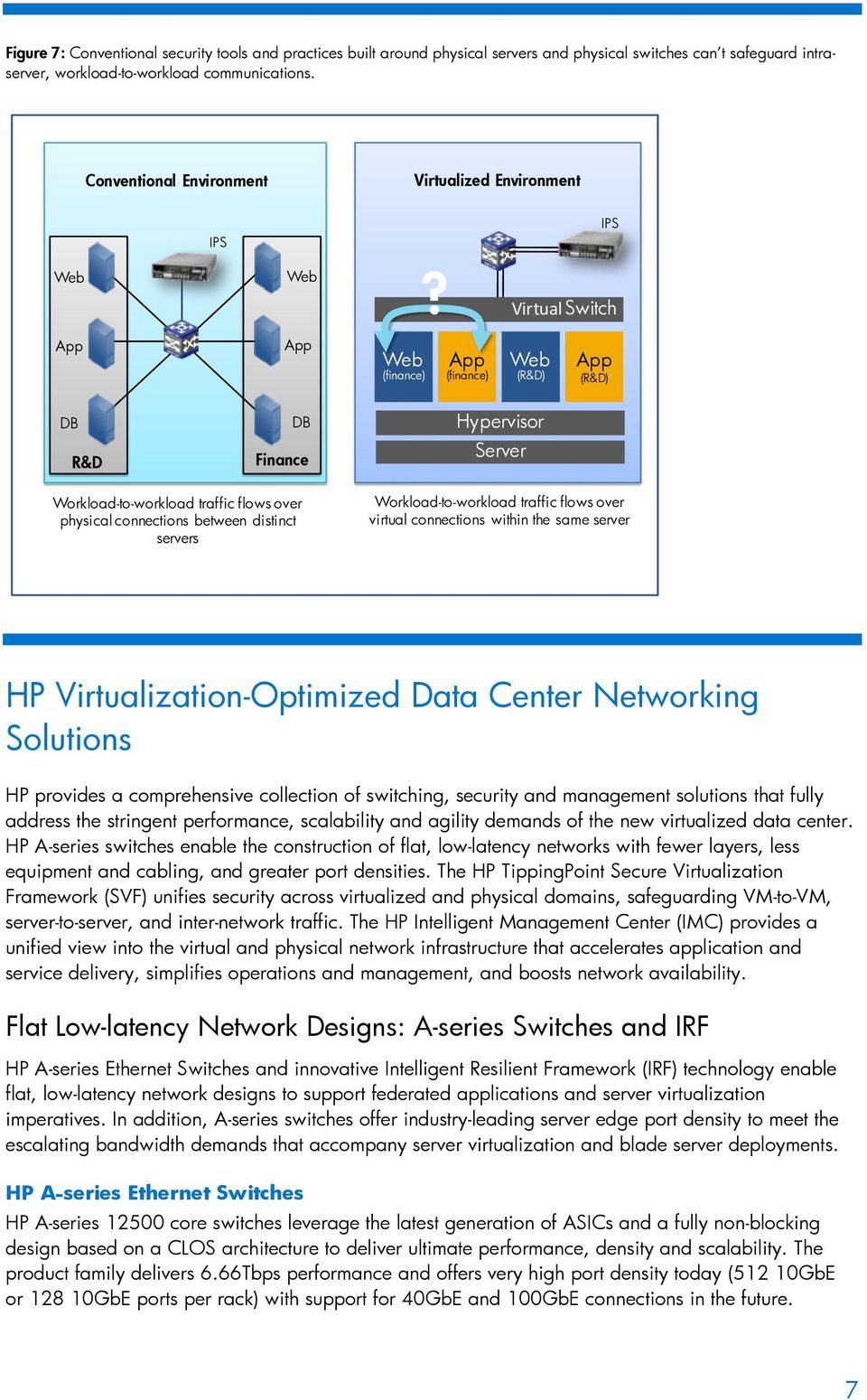 Virtual Switch (finance) (finance) (R&D) (R&D) DB R&D DB Finance Hypervisor Server Workload-to-workload traffic flows over physical connections between distinct servers Workload-to-workload traffic