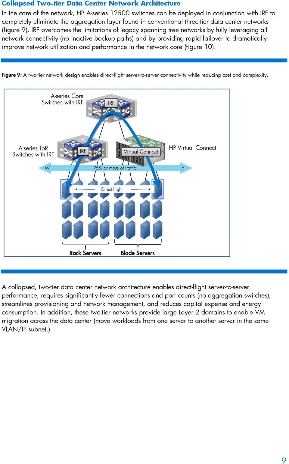 IRF overcomes the limitations of legacy spanning tree networks by fully leveraging all network connectivity (no inactive backup paths) and by providing rapid failover to dramatically improve network
