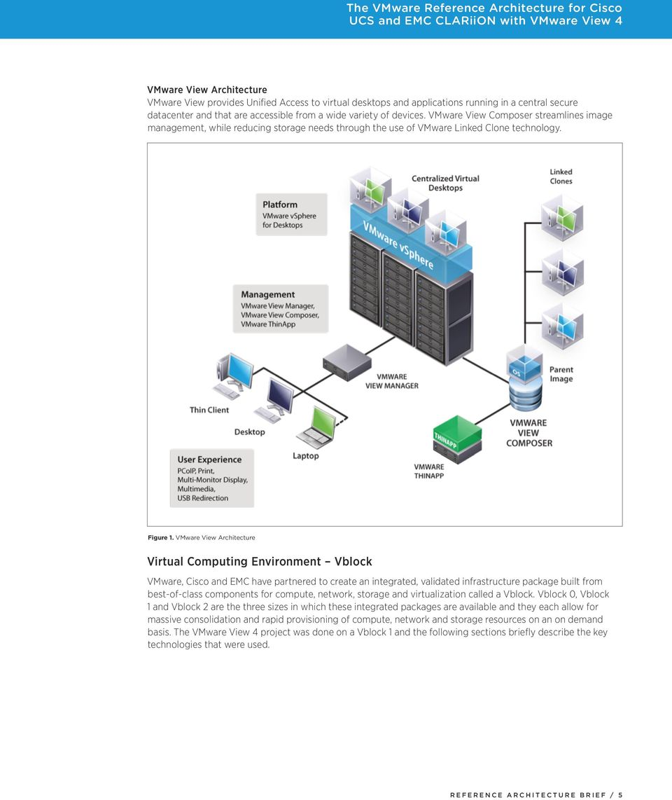 VMware View Architecture Virtual Computing Environment Vblock VMware, Cisco and EMC have partnered to create an integrated, validated infrastructure package built from best-of-class components for