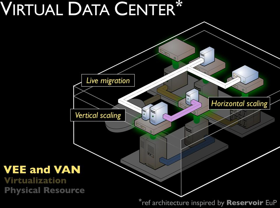 and VAN Virtualization Physical Resource