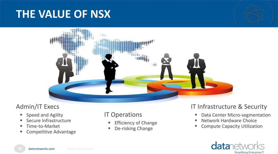 Efficiency of Change De-risking Change IT Infrastructure & Security
